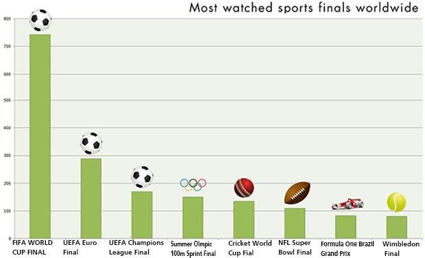 世界で一番「人気なスポーツは?」